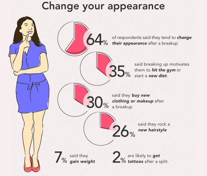 change your appearance