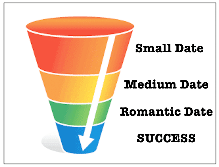 attraction funnel