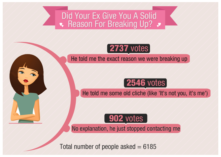 reasons for breakup infographic