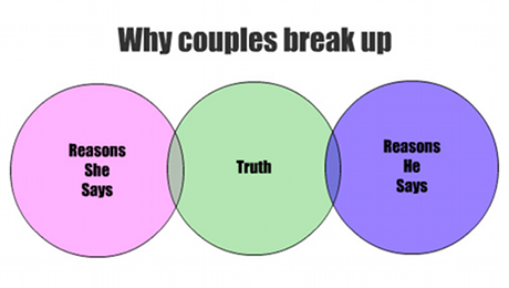 couples break up