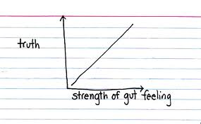strength of gut