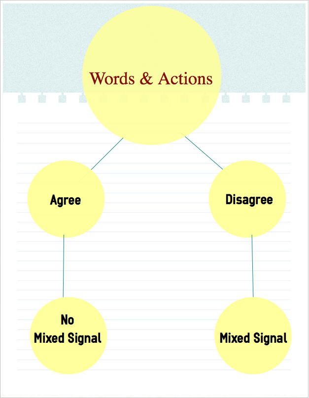Mixed signals definition