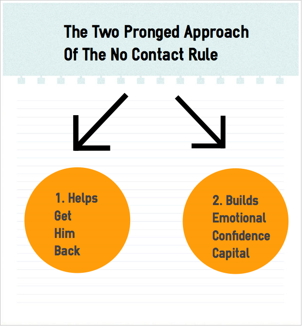 What is the no contact rule