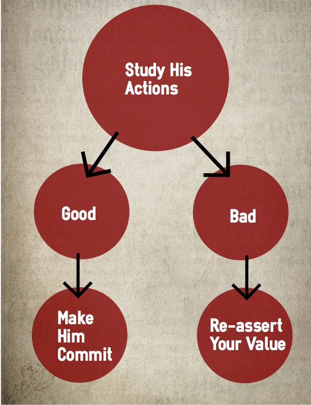 study actions