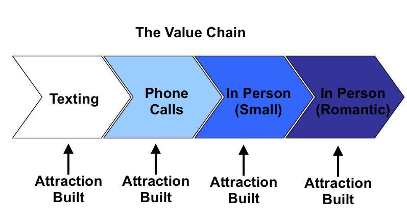 EBR Value Chain