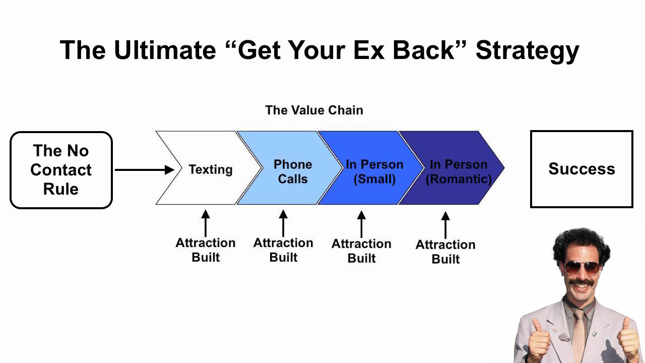 The Get Your Ex Back Strategy the new rules of texting an ex boyfriend ex boyfriend recovery