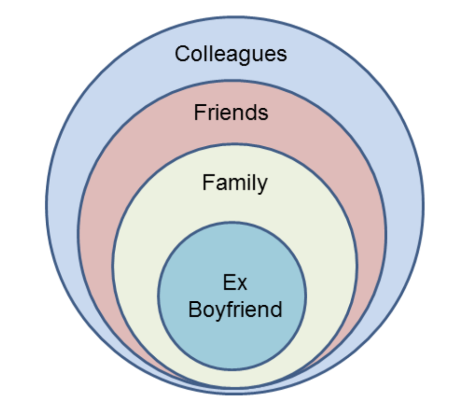 My Long Distance Ex Is In A Rebound Relationship, What Do I Do?